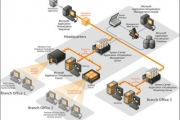 IT Infrastructure development